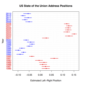 The political ideology of State of the Union addresses (in 1 graph)