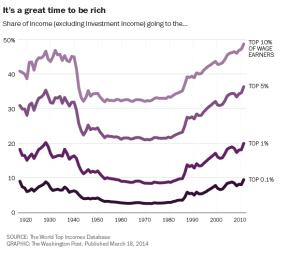 The 1% have gained back their recession losses and then some