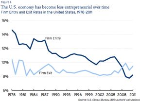 The decline of entrepreneurial America