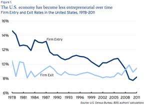 The decline of entrepreneurialAmerica