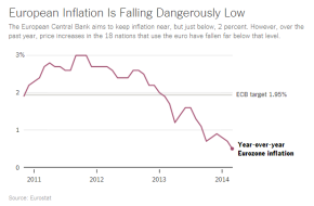 Is the Euro Zone headed fordeflation?